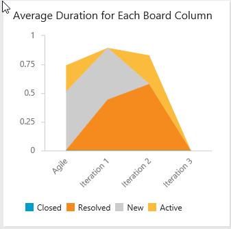 Column Duration